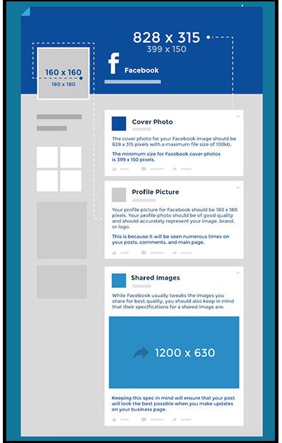 Cheatsheet för bildstorlekar på Facebook.