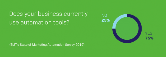 State of Marketing Automation Survey results
