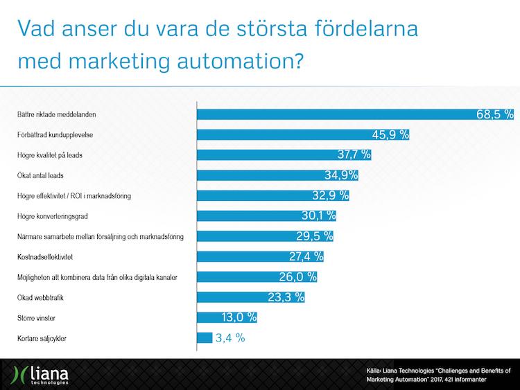 Vad anser du vara de största fördelarna med marketing automation?