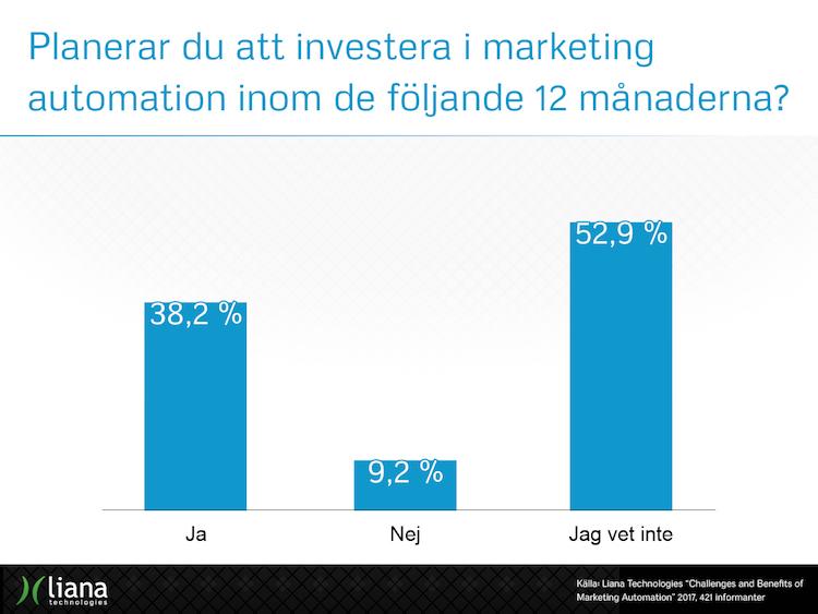 Planerar du att investera i marketing automation inom de följande 12 månaderna?