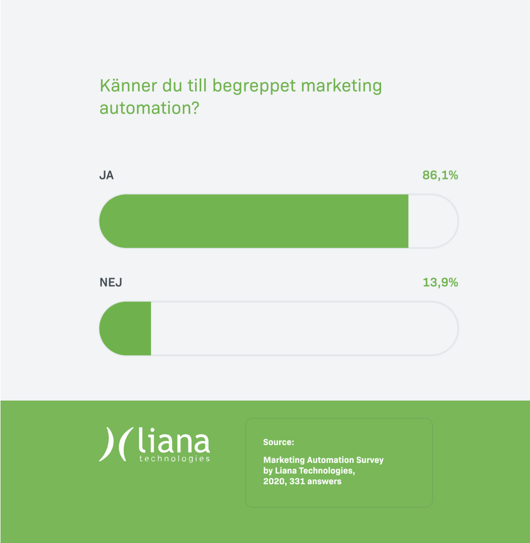 Familiarity with marketing automation